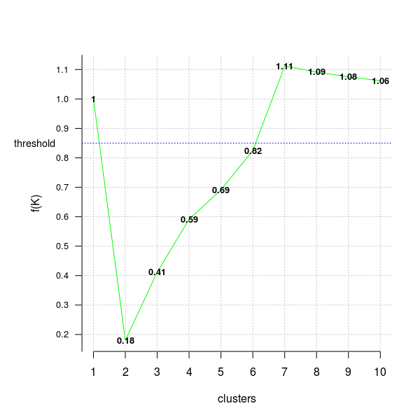 Clustering using the ClusterR package · mlampros